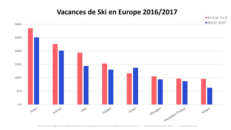 Baromètre des tarifs ski 2016/2017